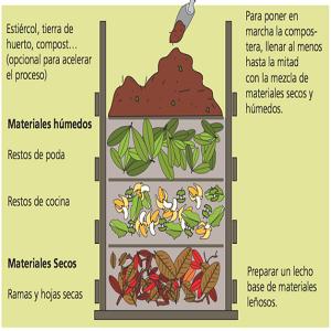 Hacer compost casero - Como hacer compost en casa ...