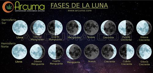 Fases de la luna en el hemisferio norte y sur
