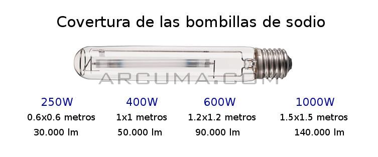Covertura en metros de bombillas de sodio para cultivos de interior
