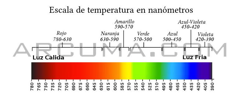 Escala de temperatura en nanometros